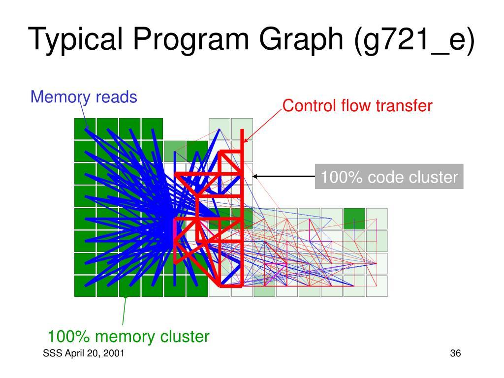 Typical Program Graph (g721_e)