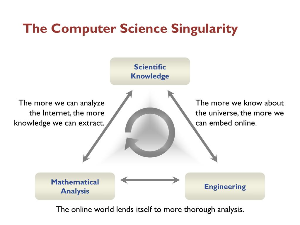 The Computer Science Singularity