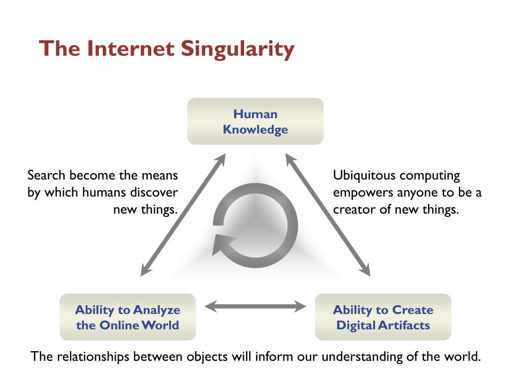 The Internet Singularity