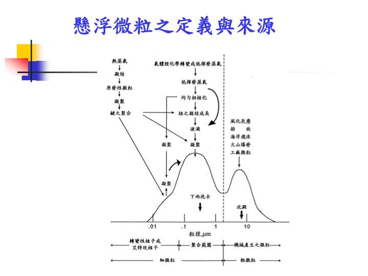 懸浮微粒之定義與來源