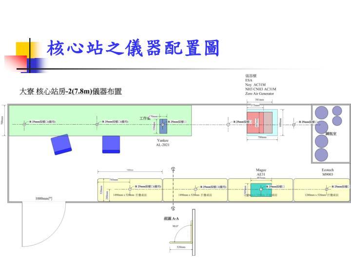 核心站之儀器配置圖