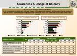 awareness usage of chicory