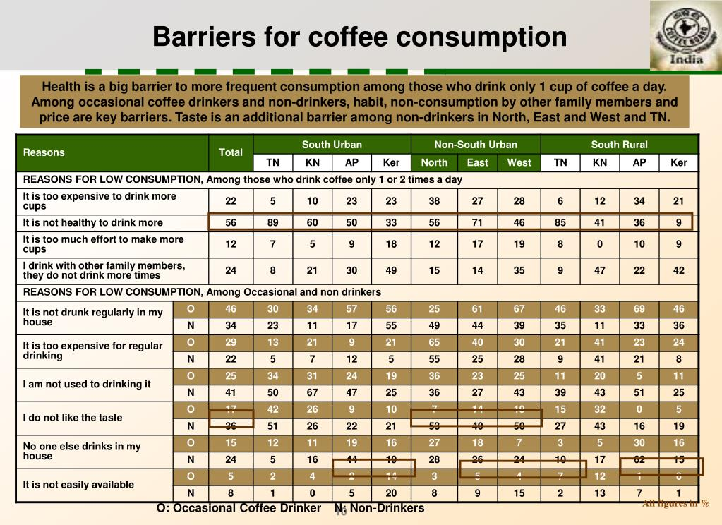 Barriers for coffee consumption