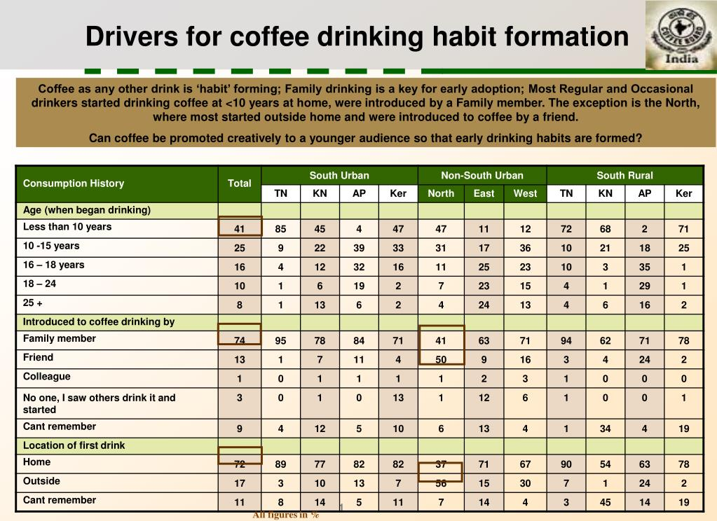 Drivers for coffee drinking habit formation