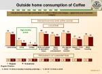 outside home consumption of coffee
