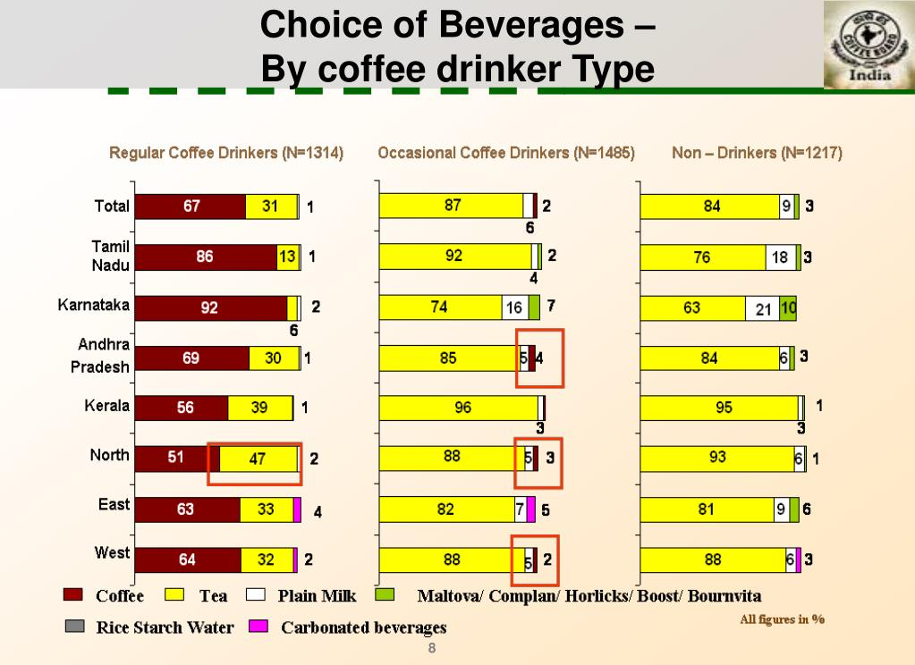 Choice of Beverages –