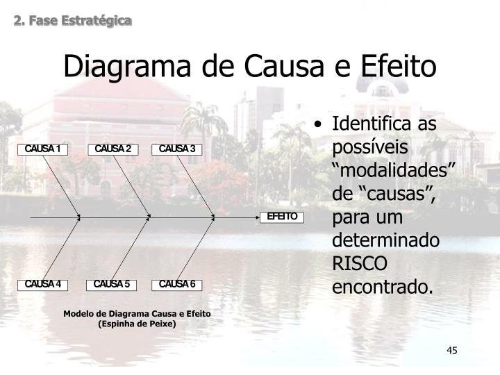 Modelo de Diagrama Causa e Efeito