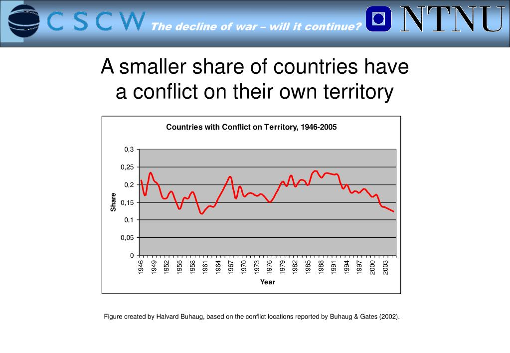 A smaller share of countries have