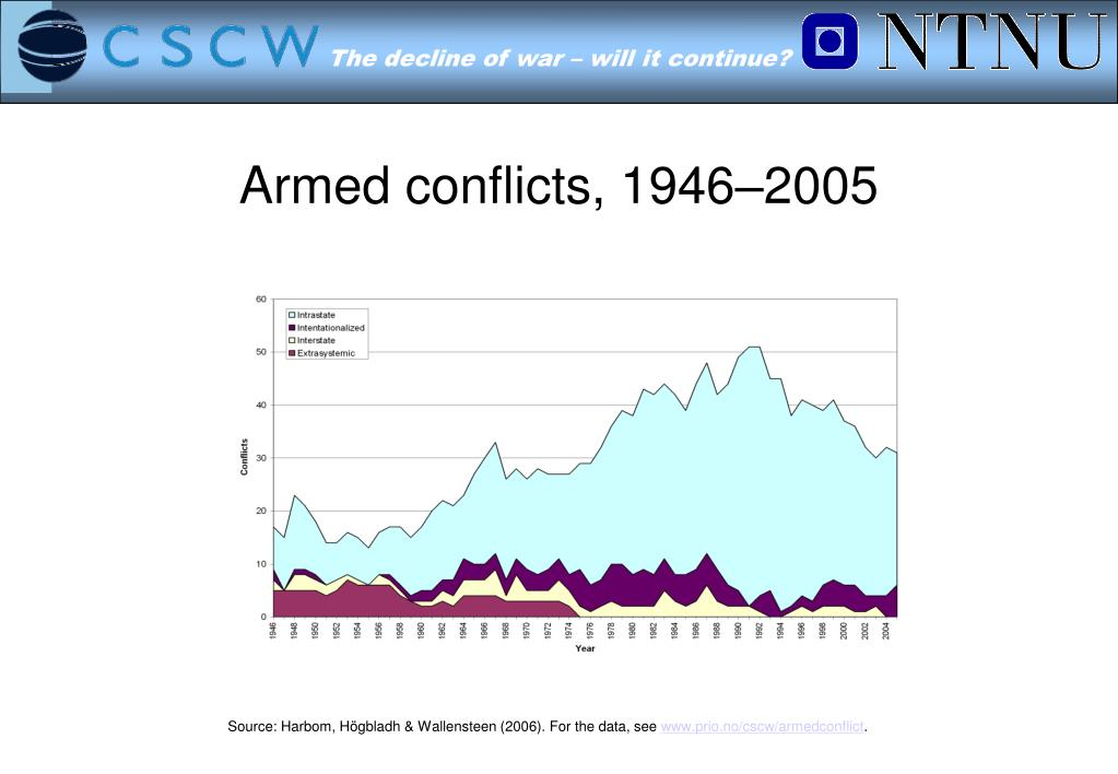 Armed conflicts, 1946–2005