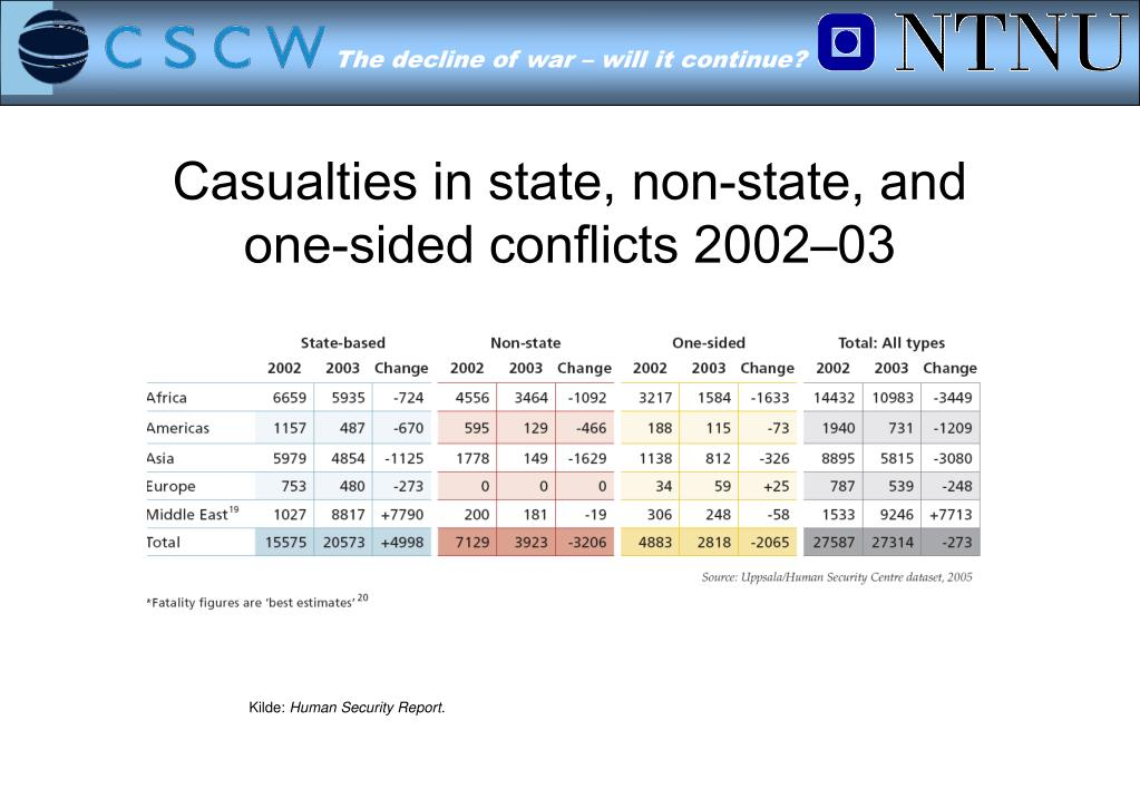 Casualties in state, non-state, and