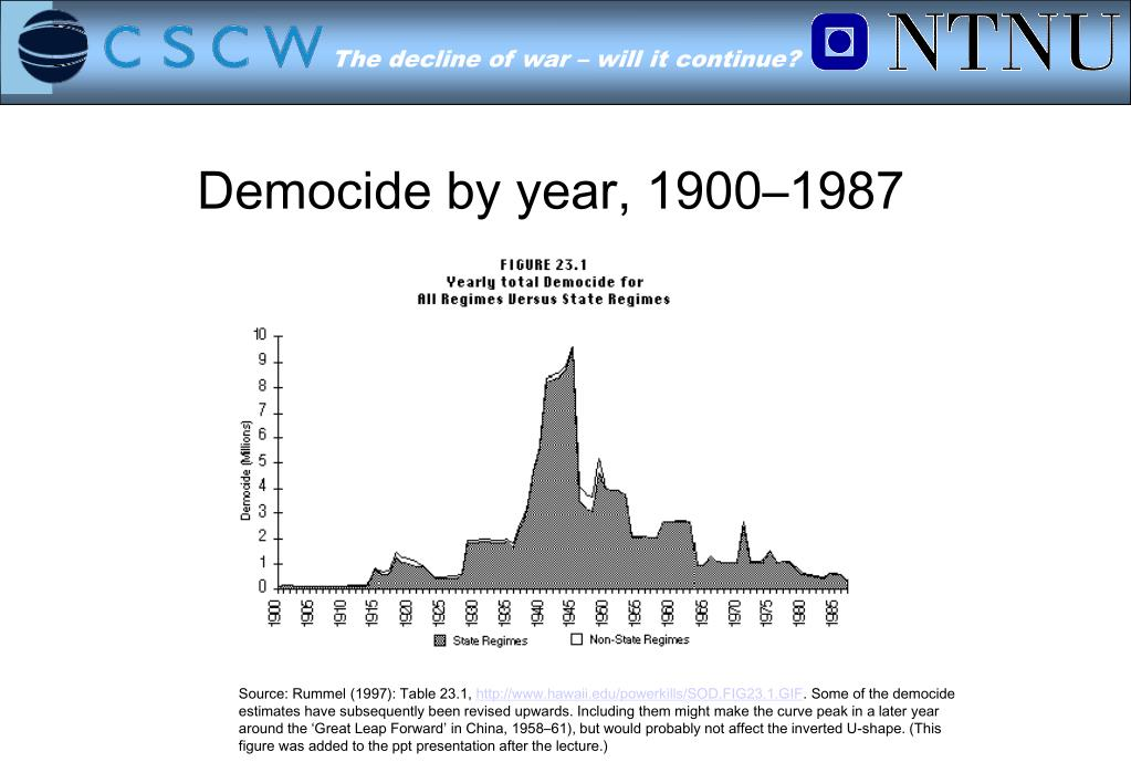 Democide by year, 1900–1987