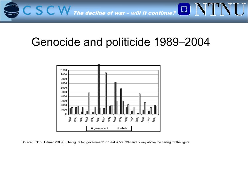 Genocide and politicide 1989–2004