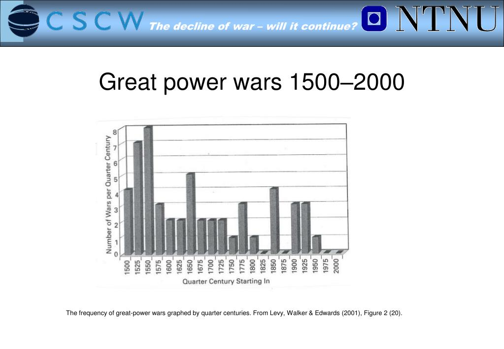 Great power wars 1500–2000