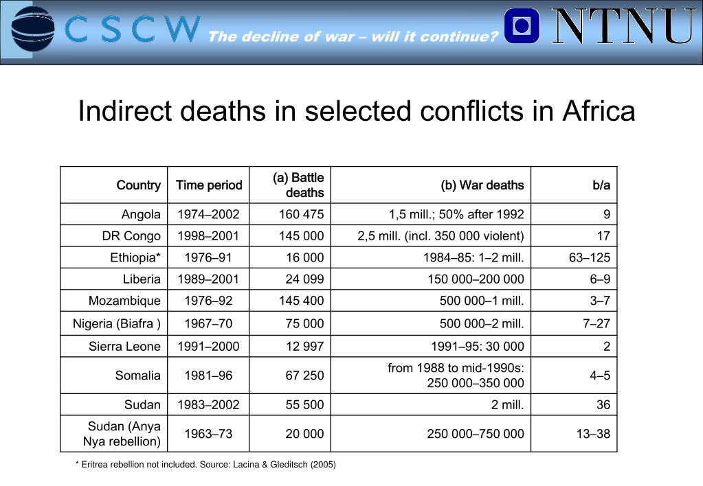 Indirect deaths in selected conflicts in Africa