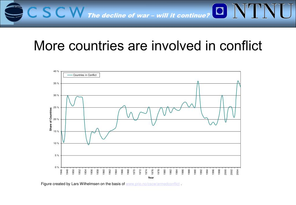 More countries are involved in conflict