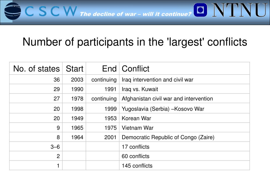 Number of participants in the 'largest' conflicts