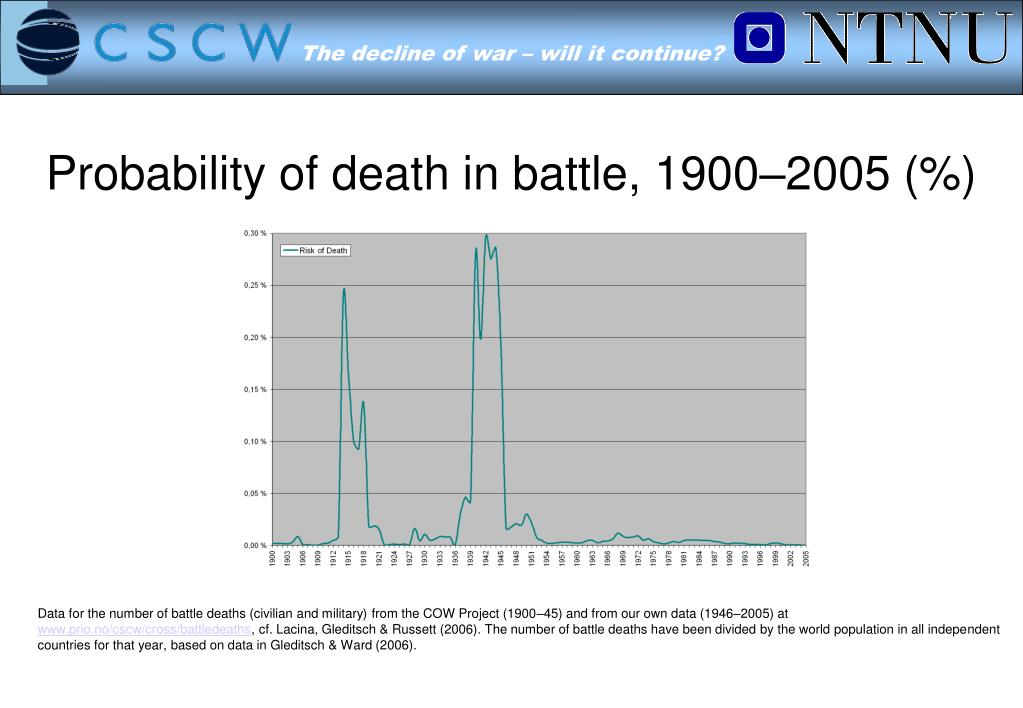 Probability of death in battle, 1900–2005 (%)