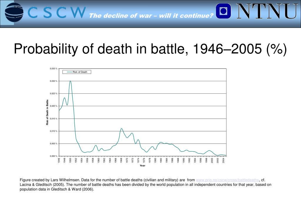 Probability of death in battle, 1946–2005 (%)