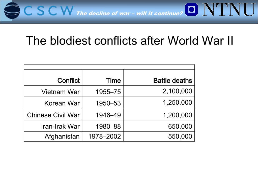 The blodiest conflicts after World War II