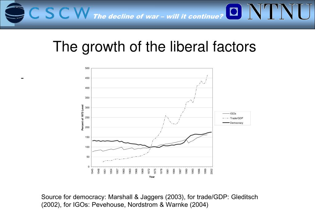 The growth of the liberal factors