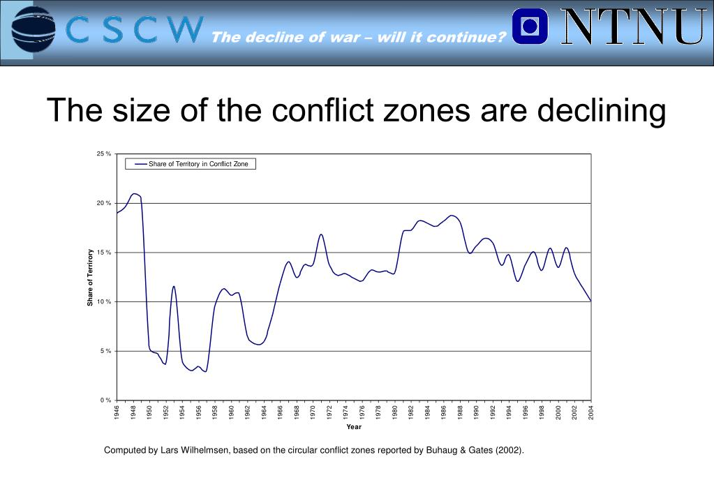 The size of the conflict zones are declining