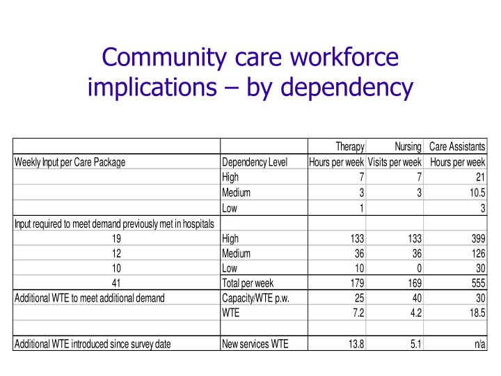 Community care workforce implications – by dependency