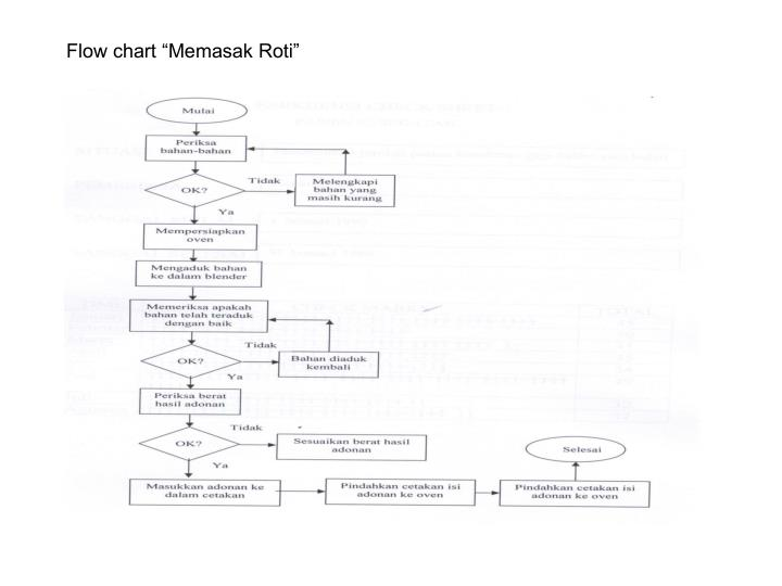 Ppt flow chart powerpoint presentation id899194 flow chart memasak roti ccuart Images