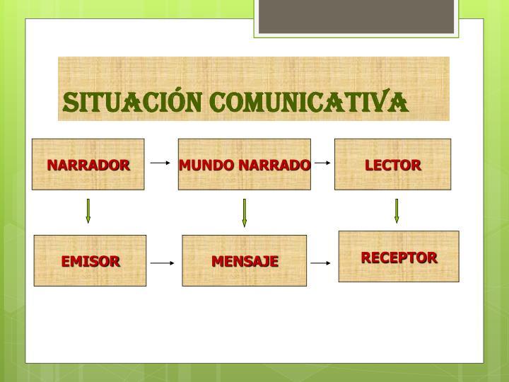SITUACIÓN COMUNICATIVA