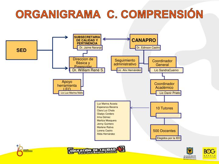 ORGANIGRAMA  C. COMPRENSIÓN