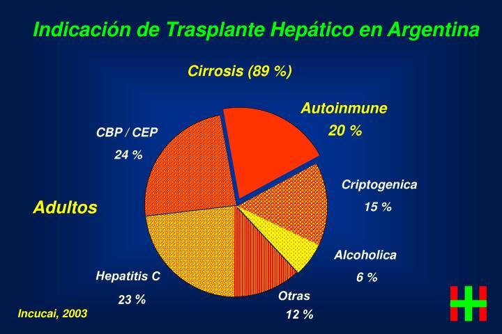 Indicación de Trasplante Hepático en Argentina
