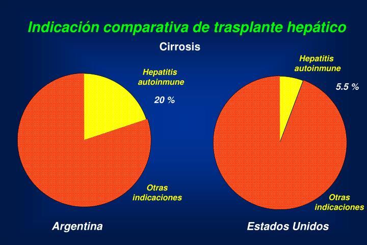 Indicación comparativa de trasplante hepático