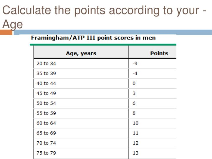 Calculate the points according to your - Age