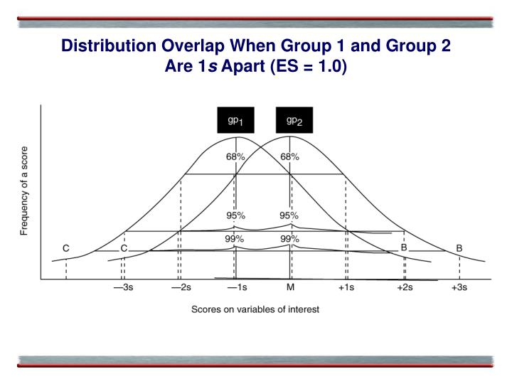 Distribution Overlap When Group 1 and Group 2