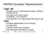 hw sw concepts representation