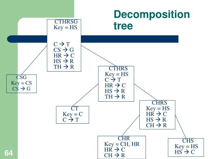 Decomposition tree