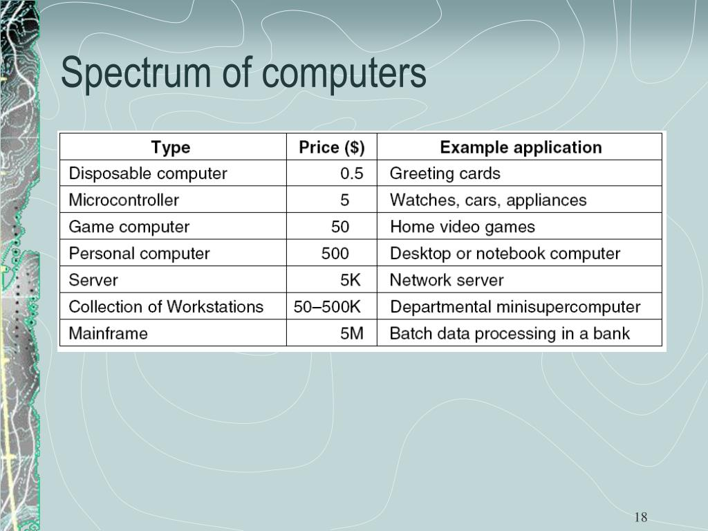 Spectrum of computers