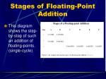 stages of floating point addition