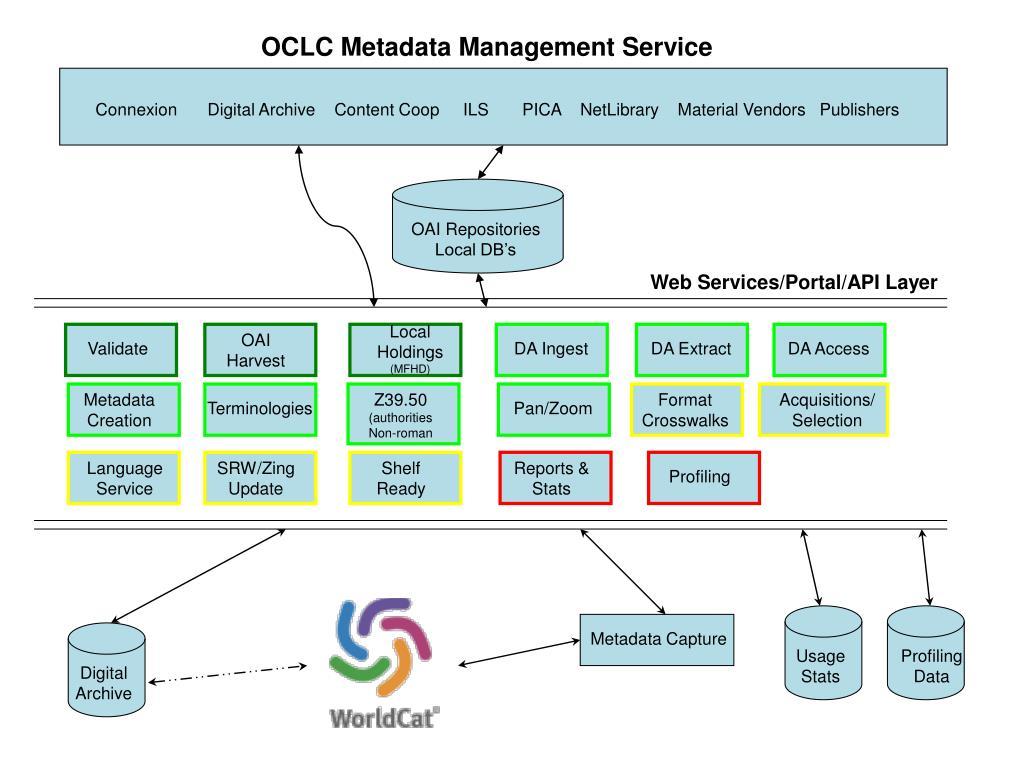 OCLC Metadata Management Service