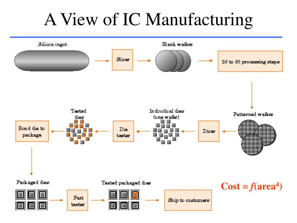 A View of IC Manufacturing