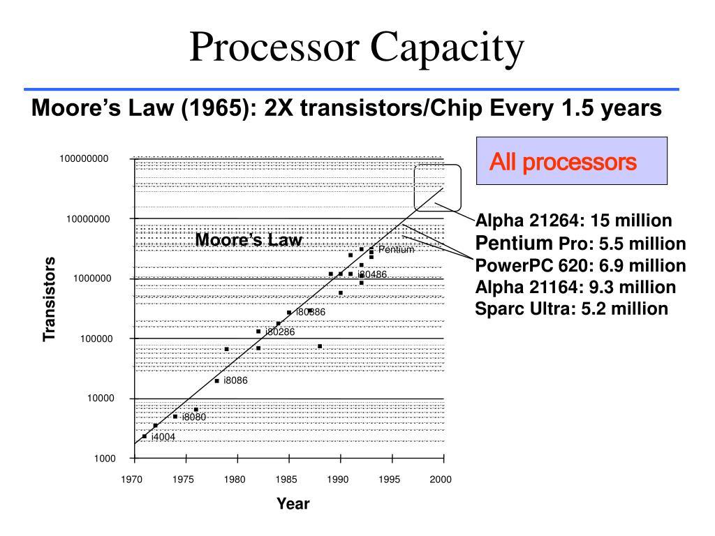 Processor Capacity
