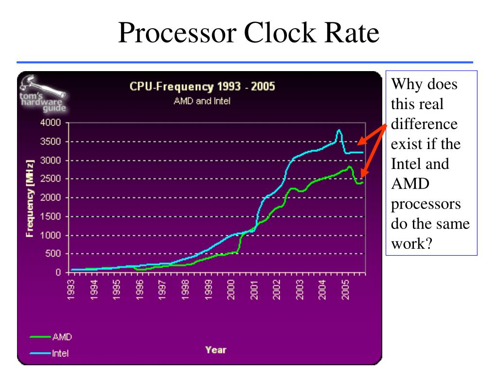 Processor Clock Rate