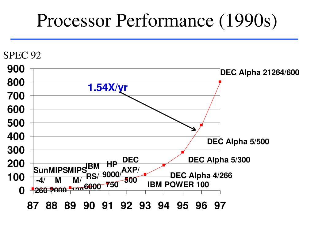 Processor Performance (1990s)