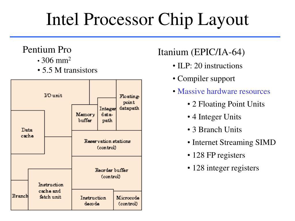 Intel Processor Chip Layout
