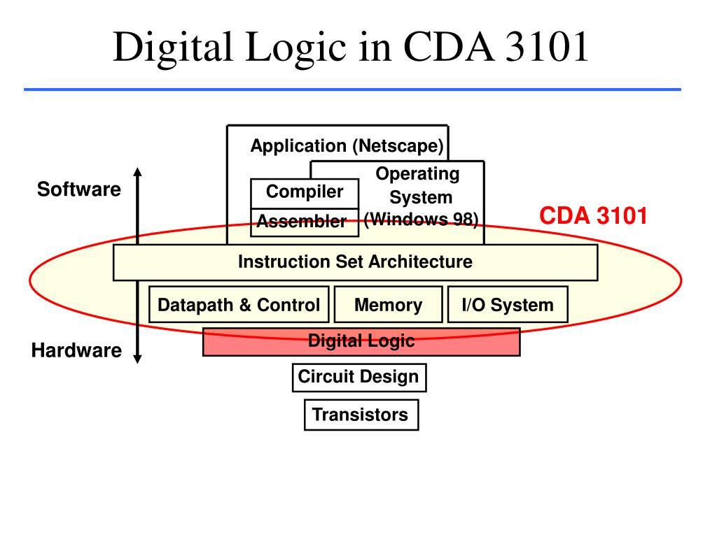 Digital Logic in CDA 3101