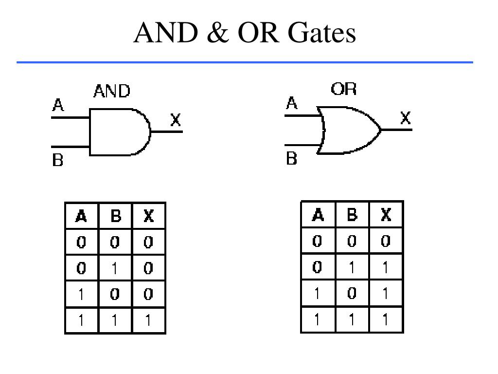 AND & OR Gates