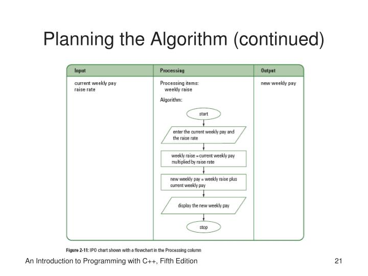 Planning the Algorithm (continued)