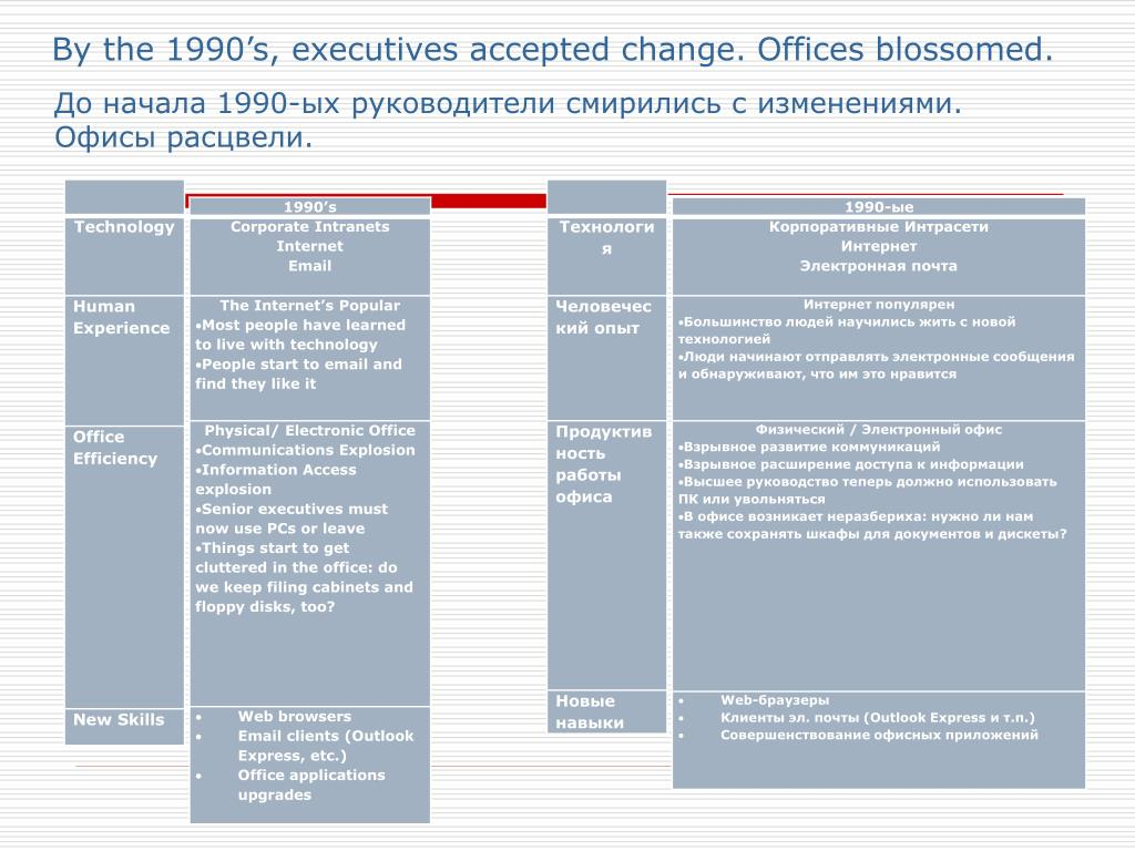 By the 1990's, executives accepted