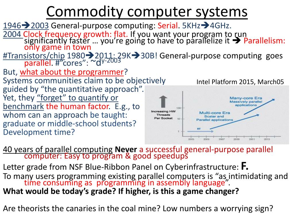 Commodity computer systems
