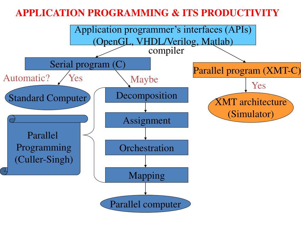APPLICATION PROGRAMMING & ITS PRODUCTIVITY