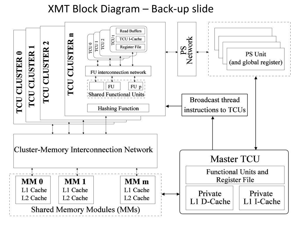 XMT Block Diagram – Back-up slide